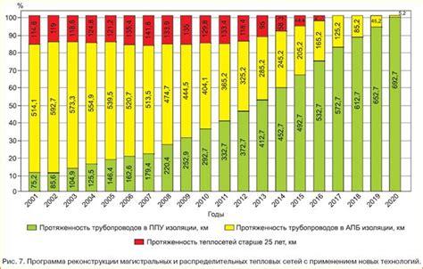 История развития системы централизованного теплоснабжения санктпетербурга
