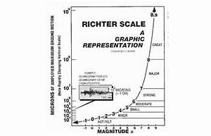 How does a Richter Scale work: Know all about it