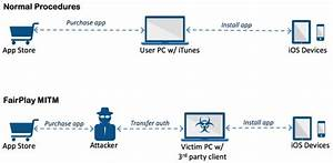 U0026 39 Acedeceiver U0026 39  Ios Trojan Spotted In China  Bypasses Apple