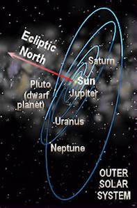Orbital Inclination of Solar System - Pics about space