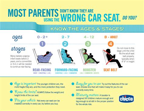 Chicco Car Seat Types Infographic By Ages And Stages