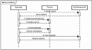 Sequence Diagram  U201cstudent U2019s Interaction With The Tutorials