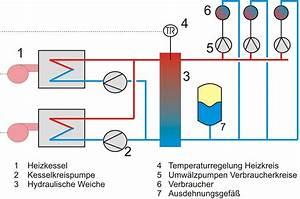 Fußbodenheizung Berechnen : hydraulische weiche wikipedia ~ Themetempest.com Abrechnung