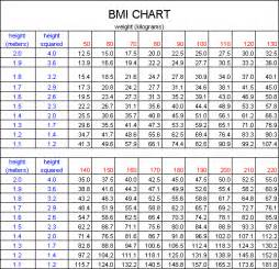 Ideal Body Weight BMI Chart