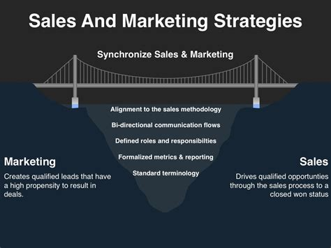 Marketing Sales by How To Plan A Sales And Marketing Strategy For Your