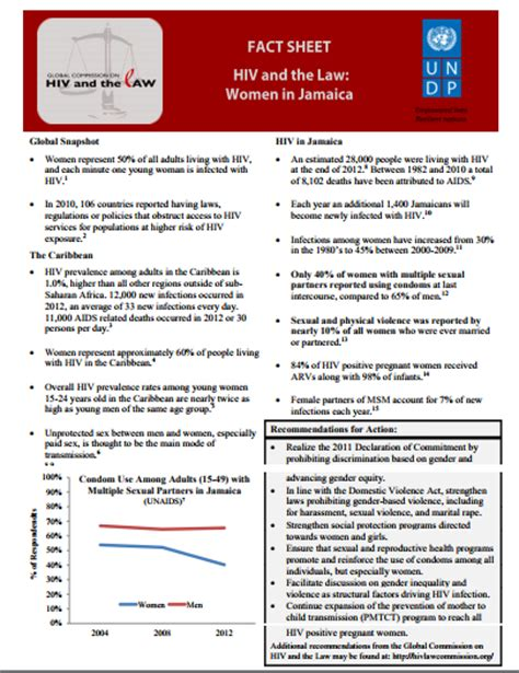 hiv and the law women in jamaica fact sheet global