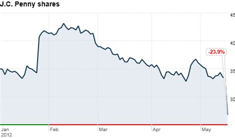 Jcpenney Stock J C Penney S Stock Plummets On Quarterly Loss May 16 2012