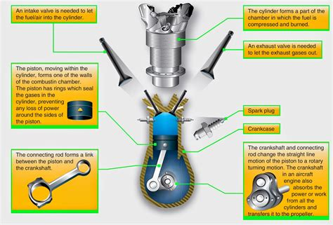 Types Of An Automobile Engine.