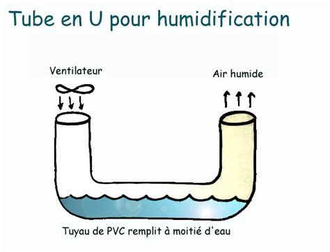 comment humidifier l air d une chambre augmenter l 39 hygrometrie