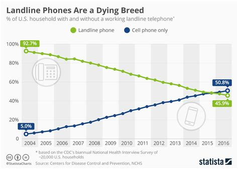 what is smartphone line access chart landline phones are a dying breed statista