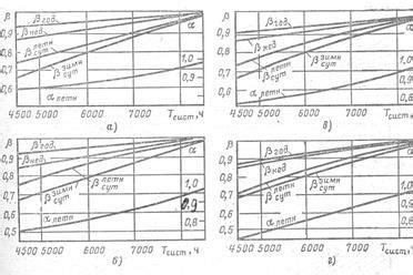 Материалы по электрооборудованию . 1.2. коэффициенты спроса использования и максимума