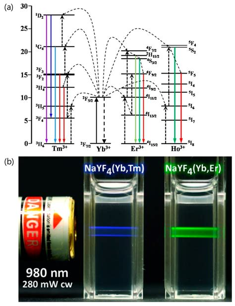 Nanomaterials | Free Full-Text | Lanthanide-Doped