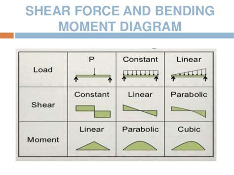 Stress Strain Curve Shear Force Bending Moment