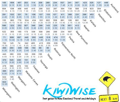 travel times distances zealand count hours km