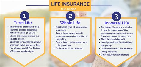 You need the security of insurance. Types Of Life Insurance Policies Explained