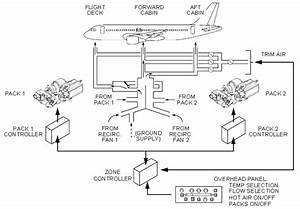 Cabin Pressure - Why Is Air Mixed With Bypass Air On The A  C Of An Aircraft