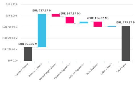 valuation bridge  private equity cobalt lp