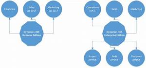 Dynamics 365 Overview