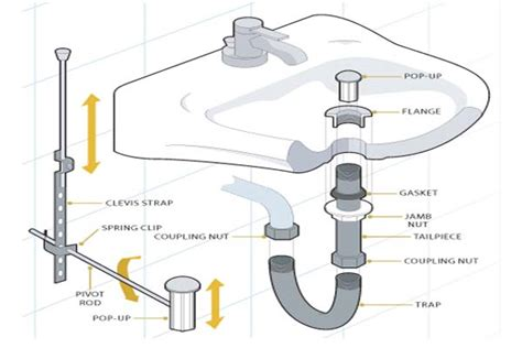 another word for sink bathroom drain plumbing diagram car interior design