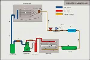 Komponen Dan Prinsip Kerja Mesin Pendingin