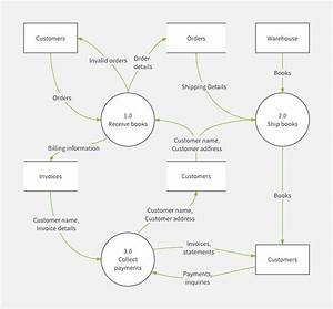 35 Clever Data Flow Diagram Template Word For You