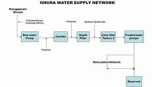 Ohura Water Supply