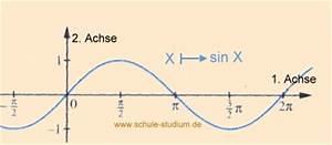 Sinusfunktion B Berechnen : wie bestimmt man hoch und tiefpunkt von einer sinusfunktion mathe extrempunkte ~ Themetempest.com Abrechnung