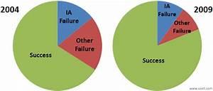 IA Task Failures Remain Costly
