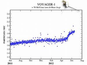 Voyager 1 Current Speed (page 3) - Pics about space