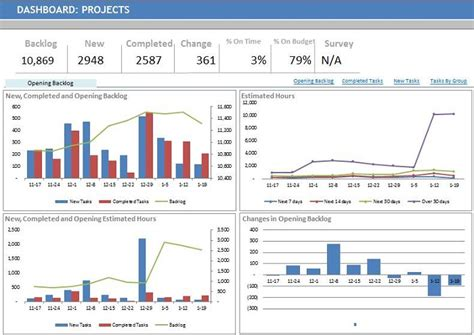project excel dashboards    include