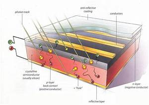 Diagram Of A Typical Crystalline Silicon Solar Cell