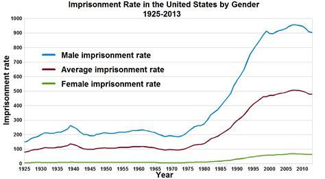 bureau of statistics united states file imprisonment rate in the united states by gender png