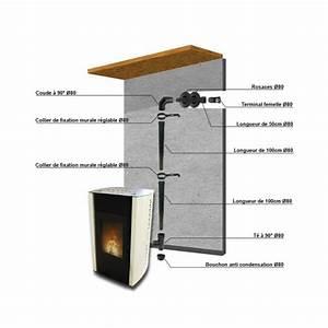 Tuyau Poele A Granule Diametre 80 Brico Depot : kit tuyaux poele a granule tubage ~ Dailycaller-alerts.com Idées de Décoration