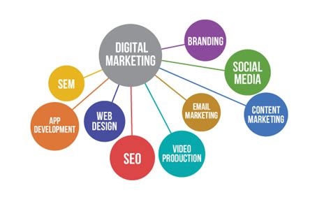 Seo Sem Digital Marketing what to learn in digital marketing seo sem or smm