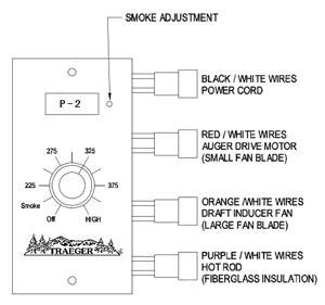 Traeger Smoker Wiring Diagram by Adjusting The Traeger Smoke P Setting