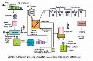 Memperkuat Industri Tekstil Dan Produk Tekstil  Tpt