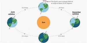 Summer Solstice 2018  What It Is  How Earth U0026 39 S Tilt Creates