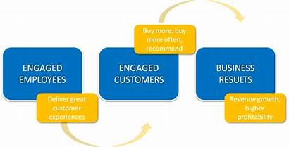 Customer Meaning Feedback Engaged Employees Customers