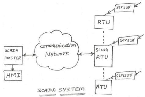scada tutorial scada basics tutorials