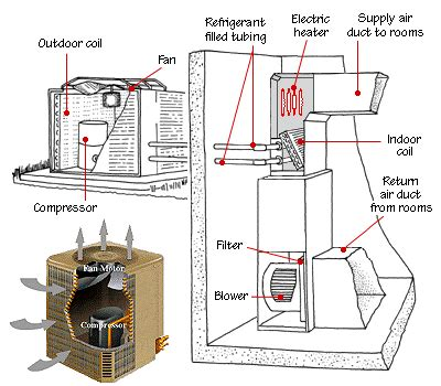 Split Ac System Diagram by Outside Ac Unit Diagram Figure 9 A Split Air Source
