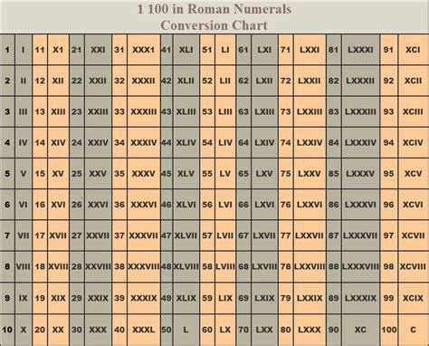 romans catalog phone number numerals chart from teachersparadise image gallery numbers 1 1000