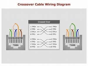 The Three Basic Types Of Cables Utilized By Network