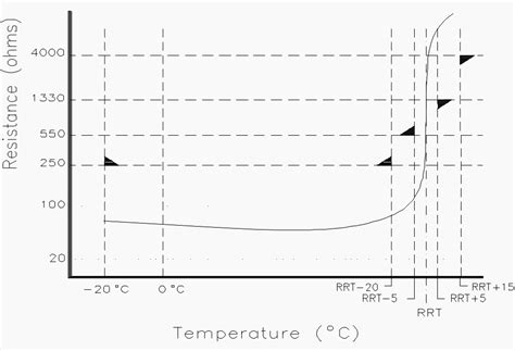 practical tips  installation    thermistor