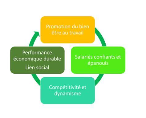bien etre social bureau promotion du bien être au travail performance économique