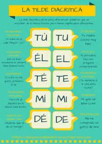 Las Tildes En Espanol
