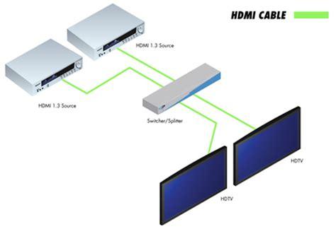Ext Hdmi Gefen Switcher For