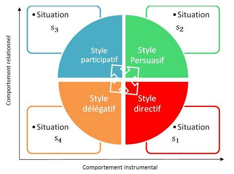 modele hersey blanchard du leadership situationnel wikiberal