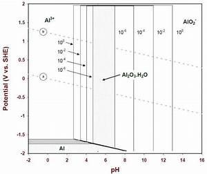 10   Diagramme De Pourbaix Pour L U0026 39 Aluminium Avec Un Film D