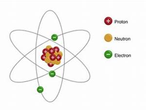 Labeled Diagram Of Atoms : can i get a structure of an atom with labellings science ~ A.2002-acura-tl-radio.info Haus und Dekorationen