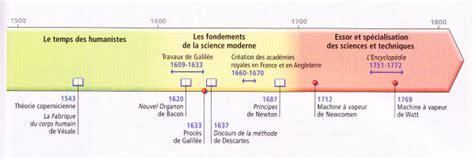 cours histoire 2e l essor d un nouvel esprit scientifique et technique xvi xviii 1 museclio